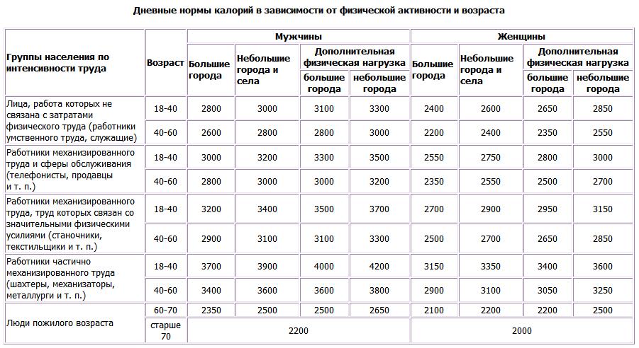 Таблица суточной нормы кал
