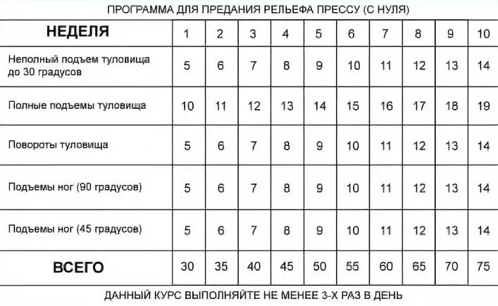Таблица тренировок для рельефного пресса