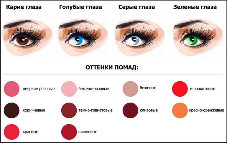 Подбор помады к цвету глаз